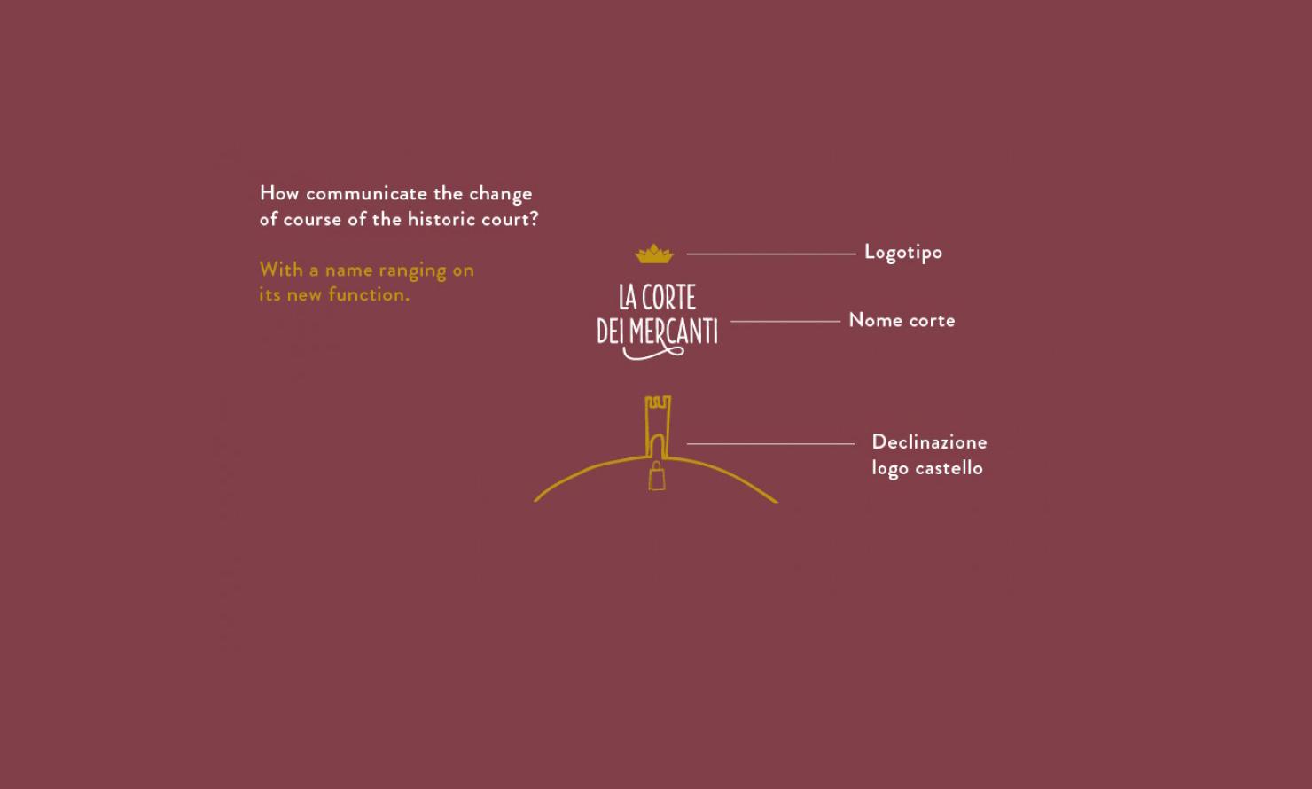 https://www.kubelibre.com/uploads/Slider-work-tutti-clienti/manital-vistaterra-la-corte-dei-mercanti-le-botteghe-di-vistaterra-3.jpg